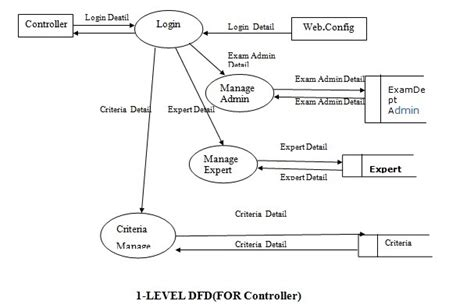 website dfd 1 level dfd for controller examination synopsis