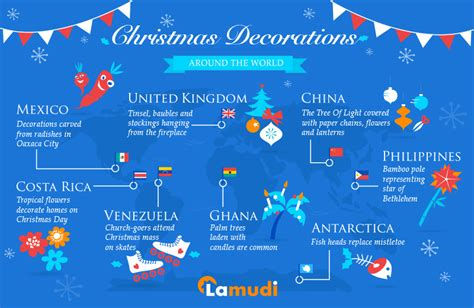 christmas decorations around the world lamudi