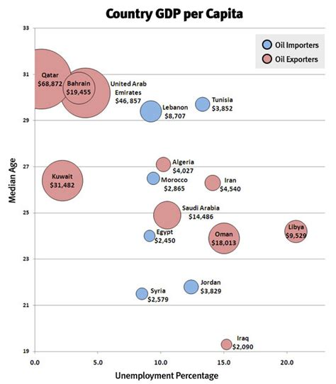 unemployment middle east and africa libyan economy a chart of gdp unemployment and median