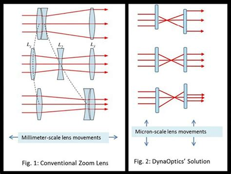 design zoom lens new lens technology could bring optical zoom to even the