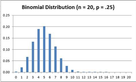 binomial distribution real statistics using excel