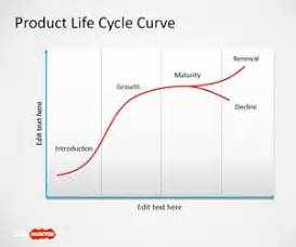 free product lifecycle powerpoint template free