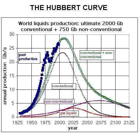 the oil depletion resource page