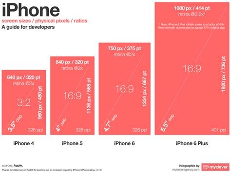 iphone layout dimensions when designing a mobile app for what screen size and