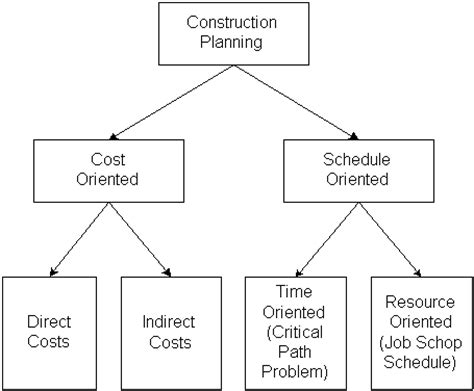 figure 9 1 alternative emphases in construction planning