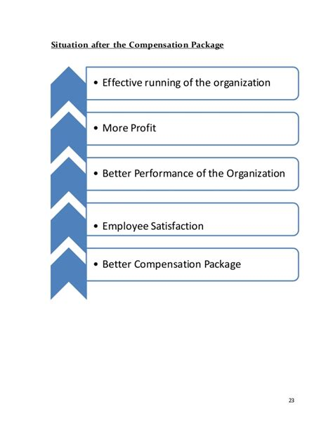 Mba Organizational Behavior Salary by Management And Organization Behavior Report Mba