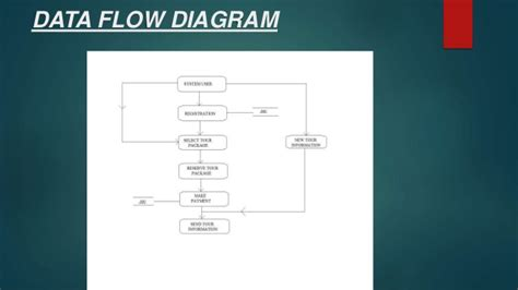 data flow diagram for website projects tour and travel management system