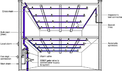 pipe sprinkler system diagram related keywords suggestions for standpipe riser