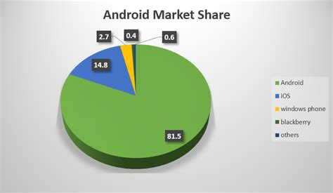 android market imgs for gt android market 2015