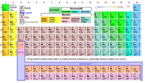 elenco elementi tavola periodica elementi della tavola periodica scienze naturali