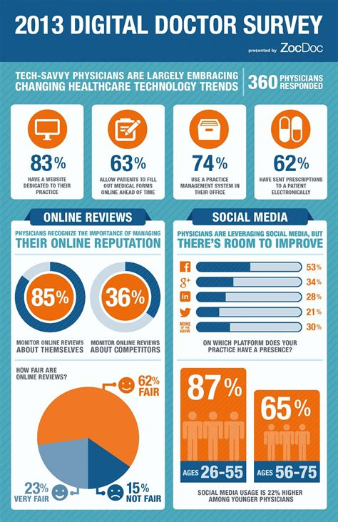 2013 Digital Doctor Survey Results Visual Ly Survey Infographic Template