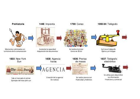 preguntas cultura general venezuela historia de la comunicaci 243 n a trav 233 s del tiempo