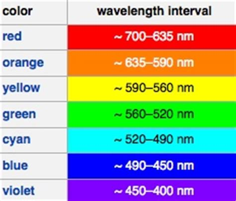 wavelengths of colors rainbow wavelength related keywords rainbow wavelength