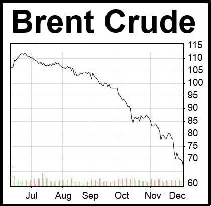 oil's relentless decline continues on monday market