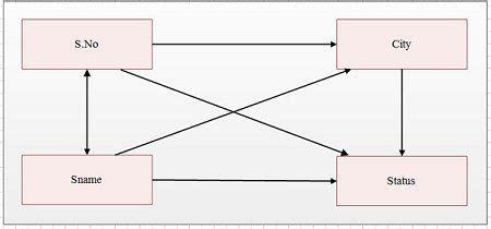 dependency diagram in dbms functional dependancy world4engineers