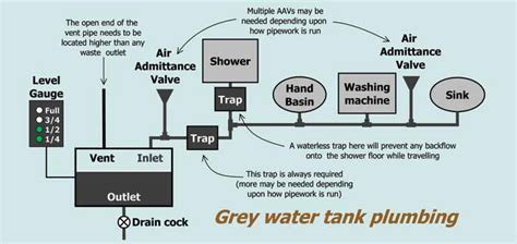 7 Best Dumping Lines by Rv Septic Diagram Wiring Diagram Schemes