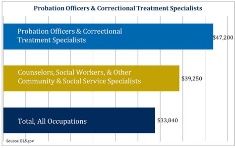 Detention Officer Salary by Human Services Salary What To Expect With Your Degree