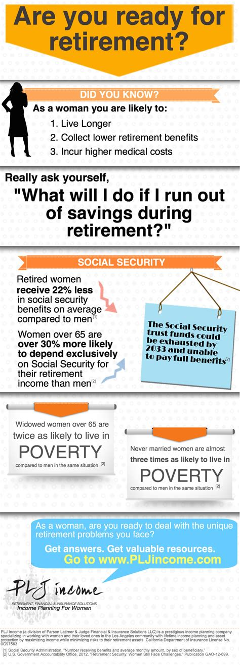 Social Security Marriage Records How Does Divorce Affect Social Security Retirement Benefits Plj Income