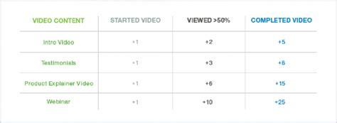 Use Video Viewing Data To Improve Lead Qualification And Conversions Lead Scoring Model Template