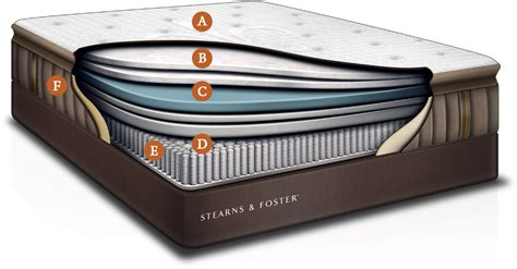 Stahler Furniture by Stearns And Foster Mattress Sale Four Seasons Hotel