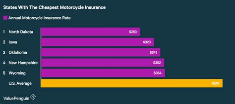 Cheap Insurance Rates by Average Cost Of Motorcycle Insurance 2017 Valuepenguin