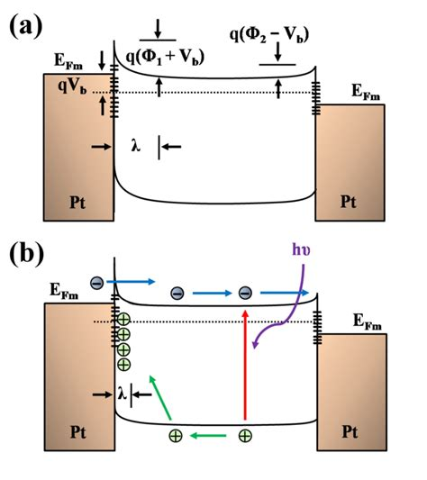 schottky diode depletion width band diagrams of metal semiconductor metal structure a