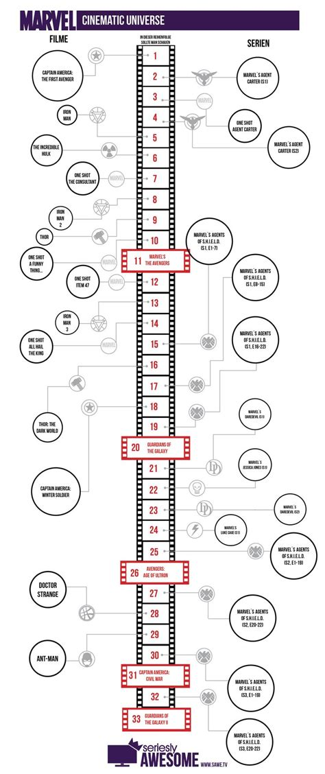 marvel film sequence the 25 best marvel cinematic universe timeline ideas on