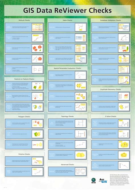 Gis Background Check Arcgis Data Reviewer Check Poster