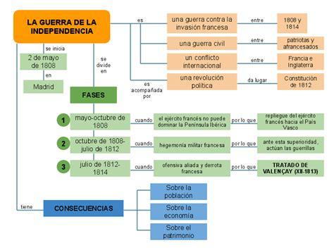 independencia de mexico mapa conceptual tema 1 la guerra de la independencia historia para