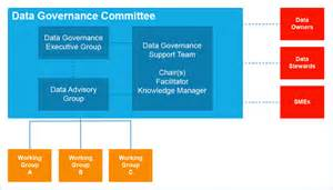 data governance template an effective data governance model to drive outcomes