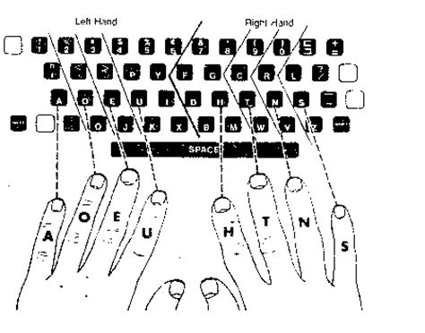 keyboard layout finger position finger placement for typing image search results