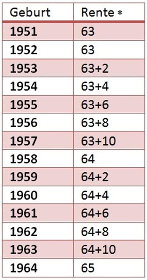 1952 geboren wann in rente wer kann wirklich mit 63 jahren in rente gehen
