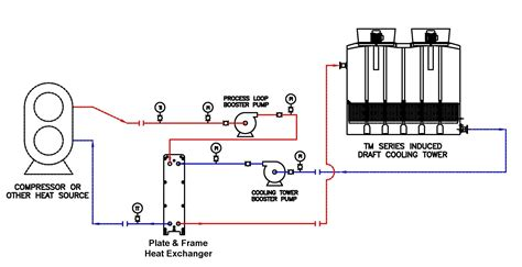 cooling tower system diagram open and closed circuits wiring diagram components