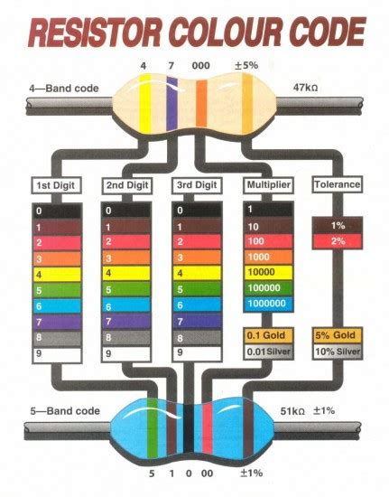 mnemonic for resistor color codes basic electronic components resistors