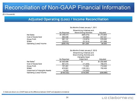 Difference Between Financial And Non Financial Letter Of Credit Reconciliation Of Non Gaap Financial Informationadjusted Operating Loss Income