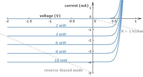 iv curve for diode pn junction light levels affecting iv for a diode electrical engineering stack exchange