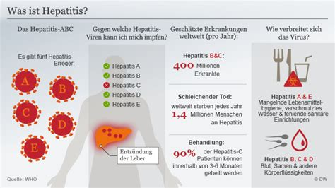 hepatitis c links best on the web hepatitis c new drug stichwort hepatitis von a bis e wissen umwelt dw