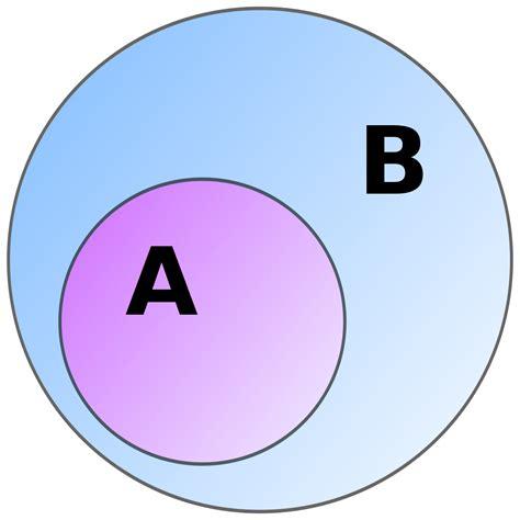 subset diagram subset