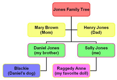 Use Powerpoint To Create Your Own Family Tree Chart Create Your Own Family Tree Chart