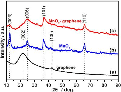 xrd pattern mos2 xrd patterns of the a graphene b mno 2 and c mno 2