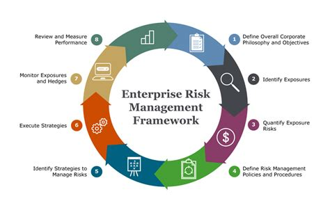 Enterprise Risk Management A Common Framework For The Ebook three ways your fx risk management policy may fall