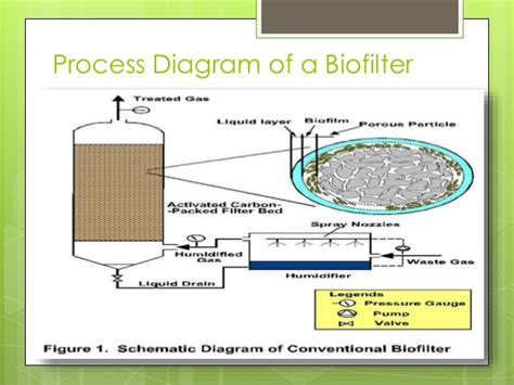 biofiltration for air pollution books biofilters for of air pollution