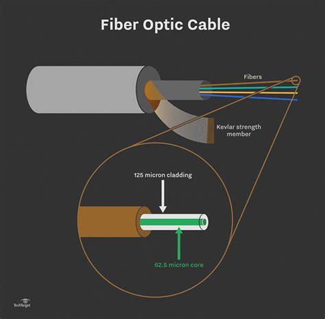 Cable Ethernet Fibre 83 by فيبرنوری در شبكه ارتباطات زيرساخت Optical Fibre ویرا