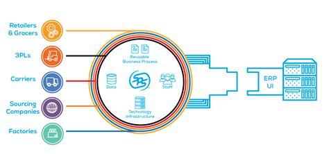 For Edi edi integration solutions sps commerce