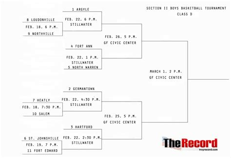 nys section 2 basketball the record blogs schools of thought updated 2 28