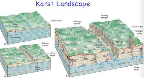 Landscape Survey Definition Landscape Survey Definition 28 Images Topographic Map