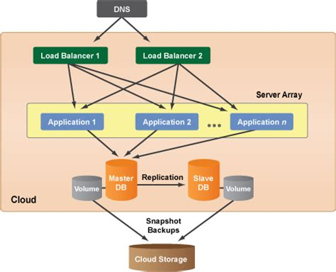 cloud based architecture diagram cloud computing system architecture diagrams