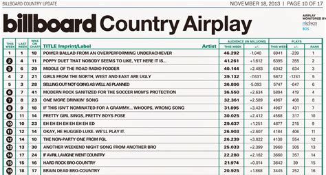 Country Music Charts Australia 2013 | farce the music honest billboard country airplay chart