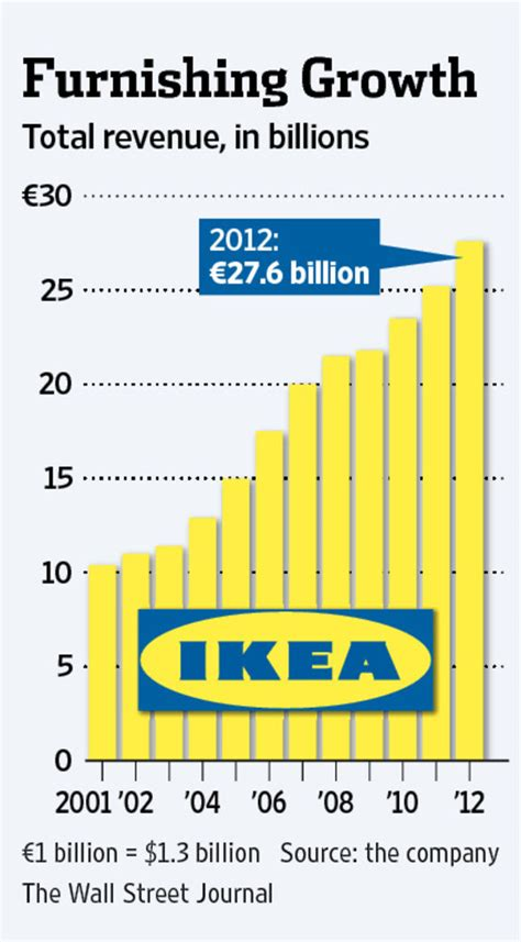 when does ikea sales ikea chief ohlsson says is hobbling growth wsj