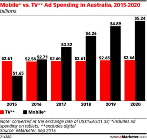 mobile ad mobile ad spending in australia to outpace tv spending